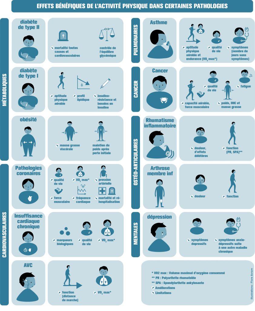 infographie-inserm-effets-benefiques-activite-physique-maladies-chroniques