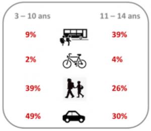 activite-physique-deplacements-actifs-quotidiens-enfants-ados
