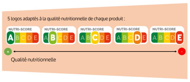 nutri-score-outil-pour-ameliorer-alimentation-au-quotidien