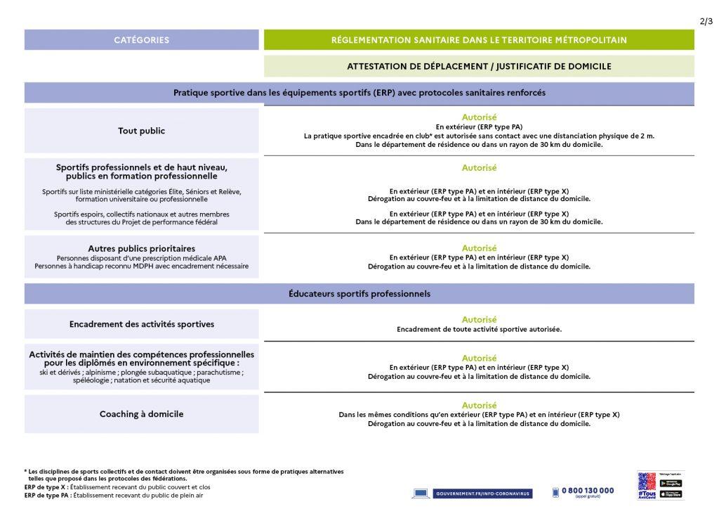 mesures-sanitaires-adaptées-sports-confinement-avril-2021